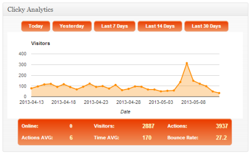 Clicky Analytics for WordPress