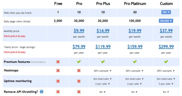 Clicky Analytics Prețuri