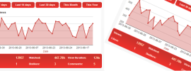 YouTube Analytics Dashboard pentru WordPress